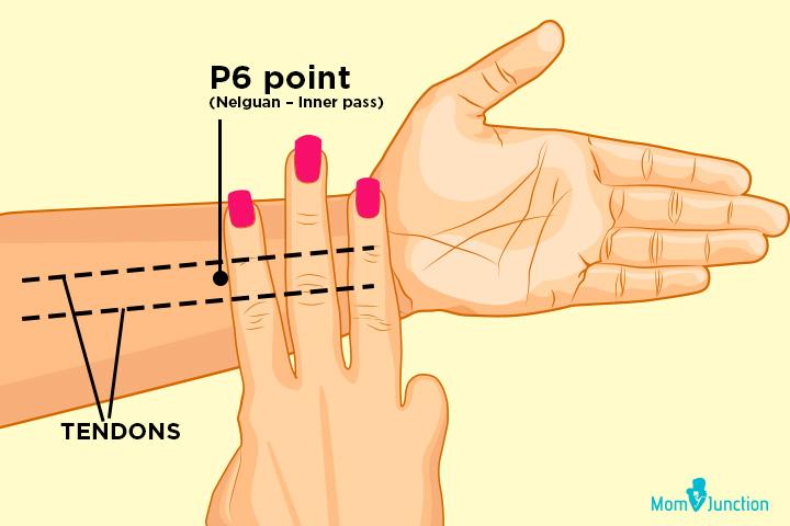 P6 point (Neiguan – Inner pass)