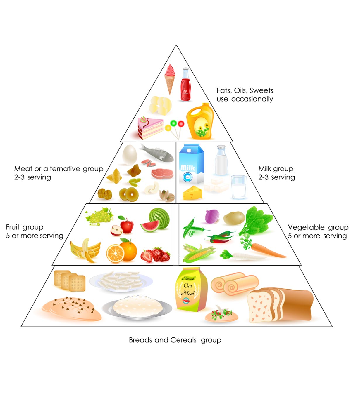Balanced Diet Chart For Toddlers A Complete Guide