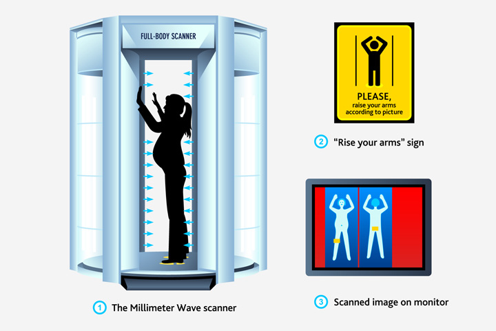 Are Airport Scanners Safe During Pregnancy?