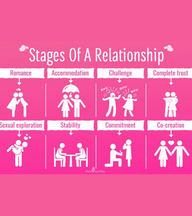 What is the average length of a dating relationship