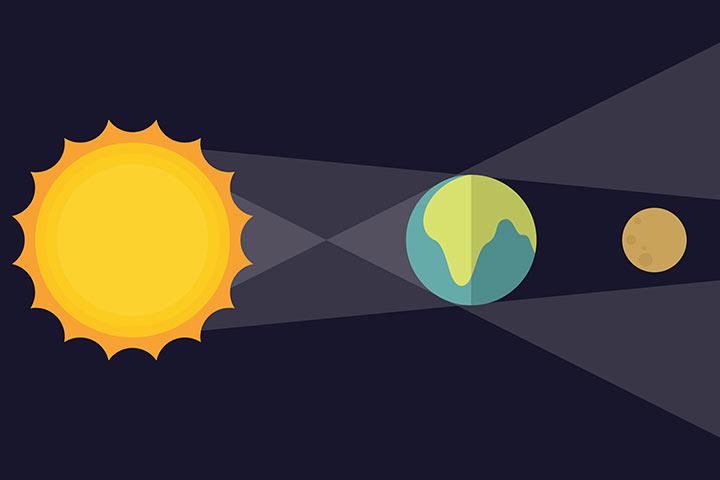 How Do Lunar Eclipses Occur